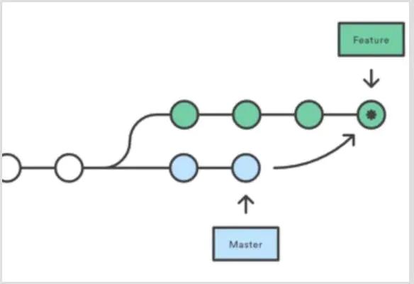 git rebase 还是 merge的使用场景最通俗的解释